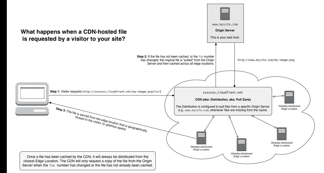 comet-cache-static-cdn-filters-diagram